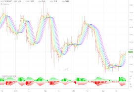 Rainbow Charts Indicator Rainbow Oscillator Stock Doctor Help
