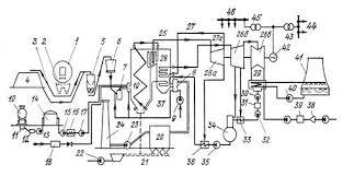 Курсовая работа Технологический процесс производства  Рис 1 Технологическая схема ТЭС