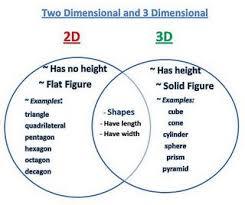 Venn Diagram Of Geometric Shapes 2d And 3d Shapes Venn Diagram 2d 3d Shapes Math Stem