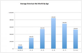 Net Worth By Age Chart The Average Net Worth By Age For The Upper Middle Class