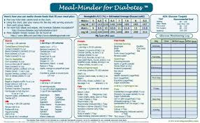 Diabetes Food Groups Chart Learn How To Plan Balanced Meals Food Groups Diabetic