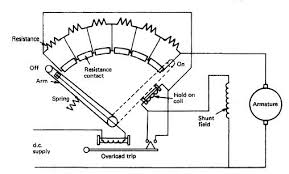 dc motor starting two and three point starter the electrical dc motor starting two and three point starter