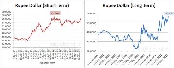 Indian Rupee Vs Dollar Chart 66 Methodical Rupee Versus Dollar Chart