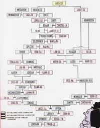 I Claudius Family Chart Tangled Family Tree Tv Tropes