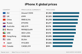 How Much Apples Iphone X Costs Around The World Chart
