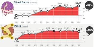 Infographic A Decade Of Grocery Prices For 30 Common Items