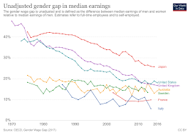 Pay Gap Chart Economic Inequality By Gender Our World In Data