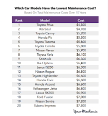 expensive cars with price. these are the most and least expensive cars to maintain with price