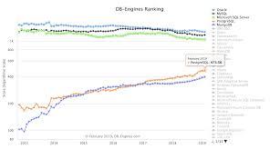 Postgres Vs Mysql If Postgresql Is The Fastest Growing Database Then Why Is