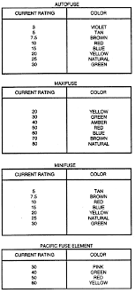 Automotive Fuse Types Chart Fuse Color Codes Wiring Schematic Diagram