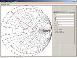 Smith Chart Java The Java Smith Chart Tool Sct
