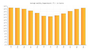 Cairns Weather Averages Monthly Temperatures Australia