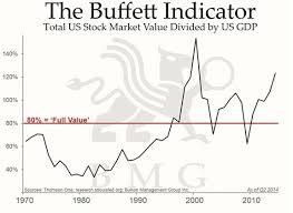 Gold Chart Today Charts Gold Vs Fed Debt Shows Fair Price Today Is 1 800