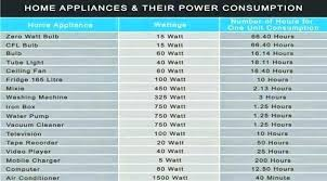 How Much Power Does A Refrigerator Use