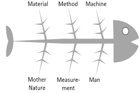 Tools Techniques