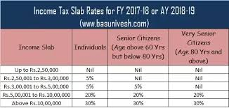 What Is The Revised Tax Slabs In India For The Fy 2017 18