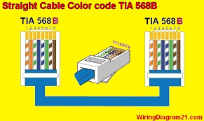 april 2017 house electrical wiring diagram Standard Cat5 Wiring Diagram straight through cable color code wiring diagram b standard cat5 wiring diagram