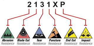 Glove Cut Rating Chart Glove Selection Scan Safety Com
