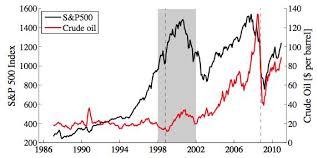 Price Of Oil Versus The Stock Market Seeking Alpha