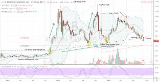 Acb Stock Chart Dont Be Tempted By Aurora Cannabis Stock Markets Insider