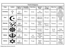 World Religions Chart Worksheet Answers World Religions Visual Aid Chart