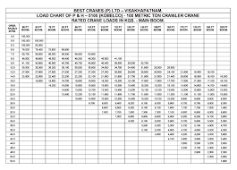 Kobelco 100 Ton Crawler Crane Load Chart Bedowntowndaytona Com