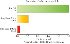 Core 2 Duo Performance Chart Chart Showing The Benchmark Results Download Scientific