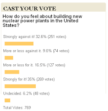 what is your opinion on nuclear power  nuclear energy poll results