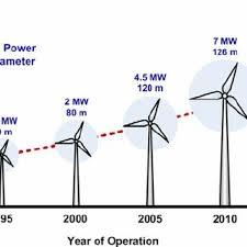 wind power plant diagram wind turbine platforms wiring diagram val wind power plant diagram a wind turbine use the concept wiring wind power plant diagram wind turbine platforms