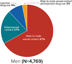 Hiv Among People Aged 50 And Over Age Hiv By Group Hiv