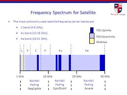 C Band Downlink Frequency Chart Lecture Week 5 Satellite Communications Fibre Optic