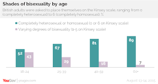 Straight bisexual gay statistics