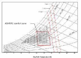 Comfort Zone Psychrometric Chart Monitoring Of House 2 Darwin Note The Psychrometric Chart