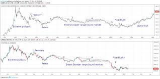 Is Bitcoin Behaving Like Gold Before Etf Chinasa Me