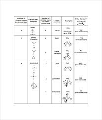 Atom Geometry Chart Bedowntowndaytona Com