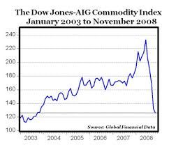 Dow Jones Aig Commodity Index Falls To Five Year Low Ipath