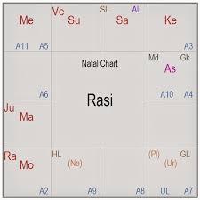 Prajna Surabhi Sachin Tendulkar Astro Analysis