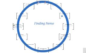 Finding Nemo Plot Chart Finding Nemo Heros Journey By Courtney Parks On Prezi