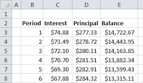 car loan amortization chart create a car loan calculator in excel using the sumif function part 2