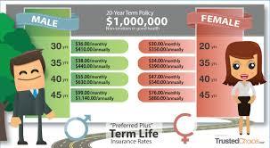 Whole Life Insurance Rates Chart Whole Life Insurance 1 Million Dollars