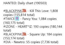 190504 Kill This Love Album Surpassed Square Up Lifetime