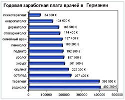 средняя зарплата учителей в северной осетии