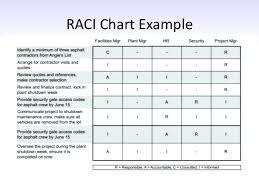 Raci Chart Template Excel Raci Chart Template Example Tommyschrager Me