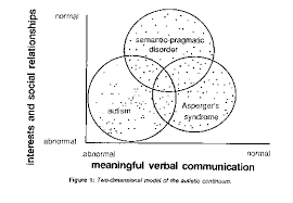 Autism Aspergers Syndrome Semantic Pragmatic Disorder