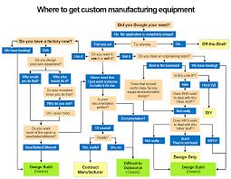 Flowchart Selecting A Custom Manufacturing Equipment