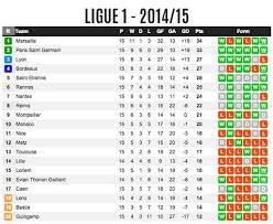 france ligue 1 league table standing