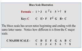 Piano Blues Scale Lesson For Keyboard Players