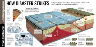 caribbean earthquakes news illustrated d infographics caribbean