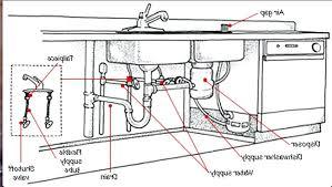 kitchen sink vent diagram simple wiring diagrams sink drain vent diagram kitchen sink vent diagram