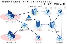 ゼロ トラスト ネットワーク